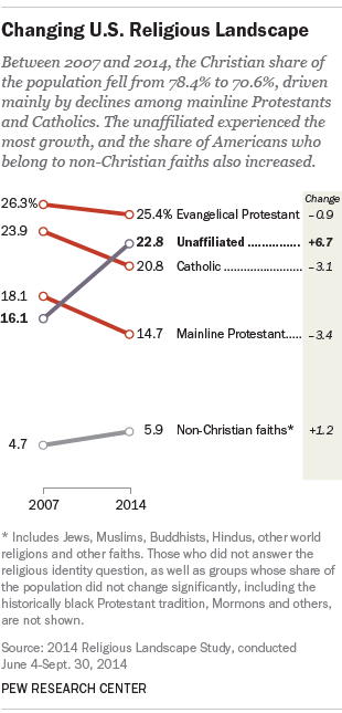 Pew Research Centre Surver on Religion 2007-2014